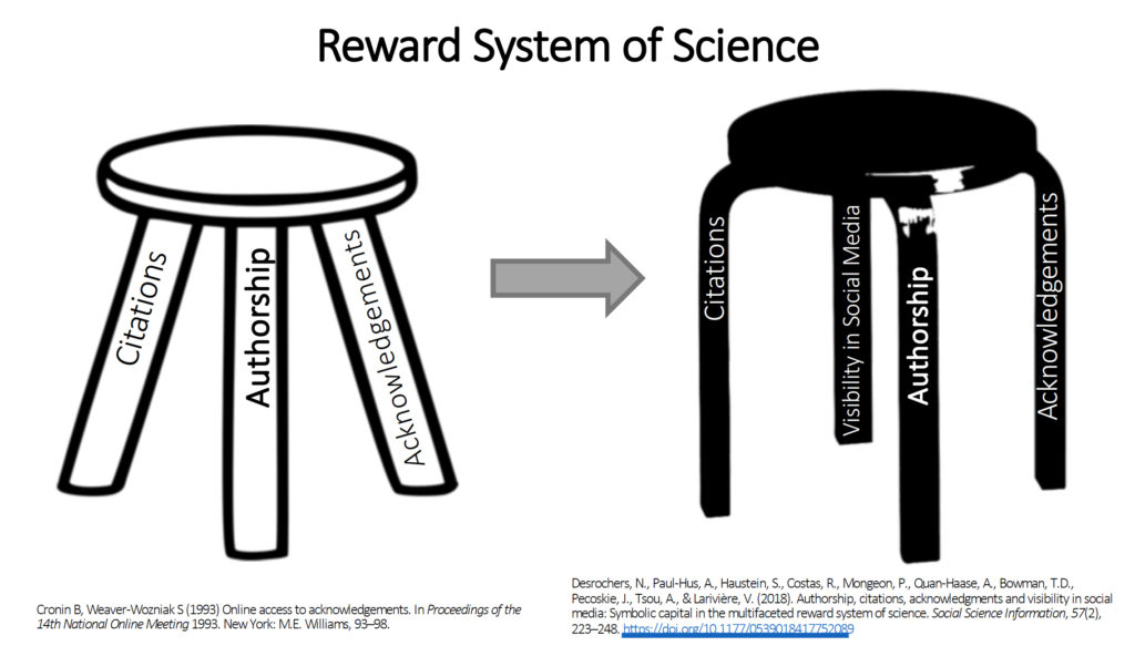 Academic Reward System Four-Legged Stool